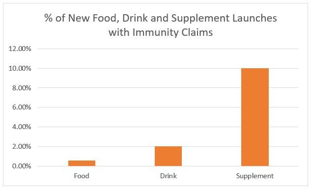 The Top 7 Micronutrients in Immune-Boosting Products