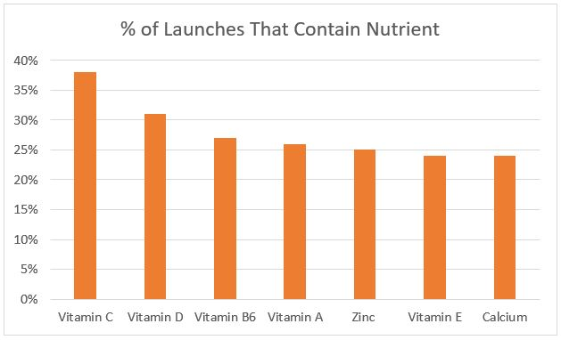 The Top 7 Micronutrients in Immune-Boosting Products graph 2