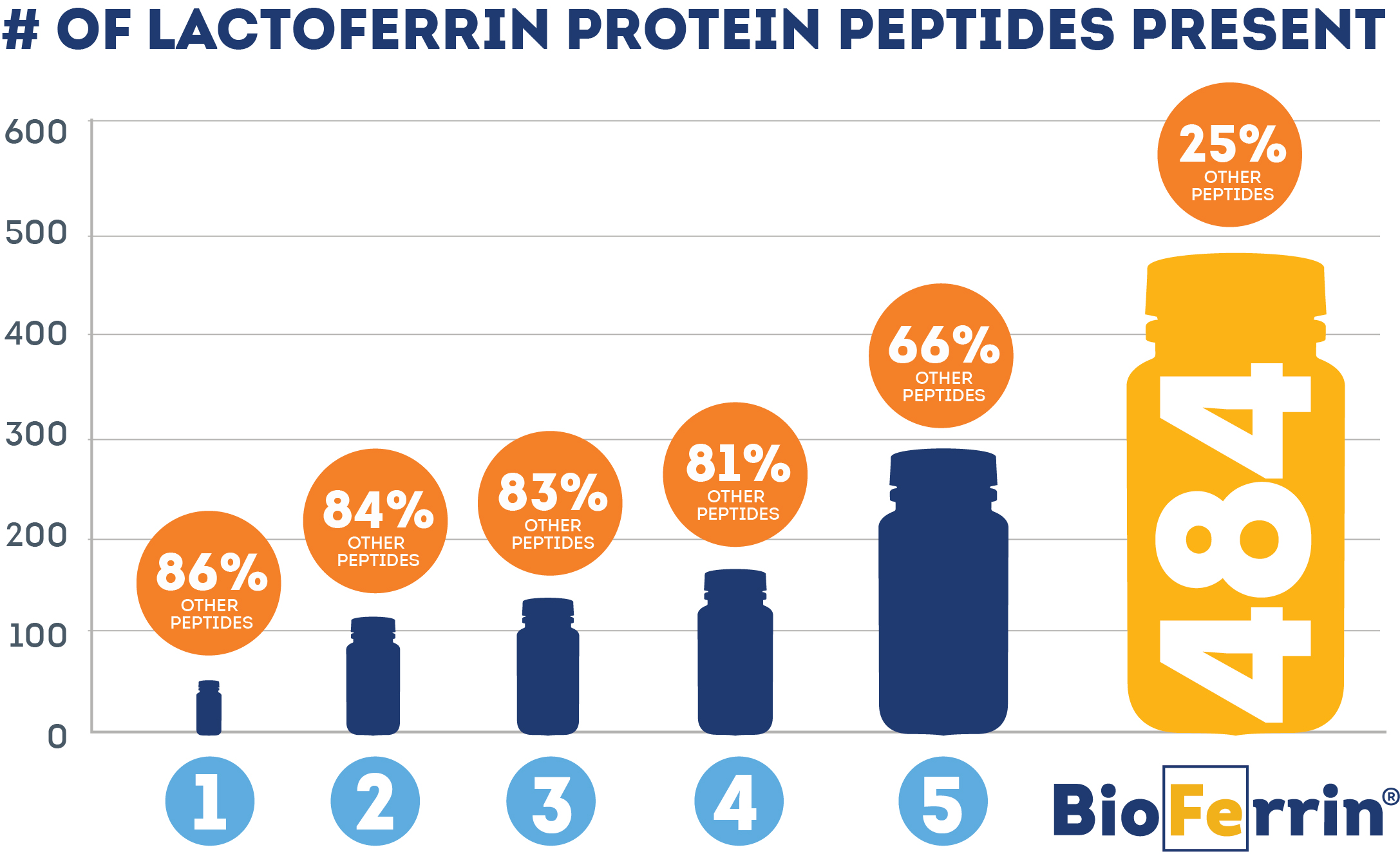 Bioferrin Competitor Analysis