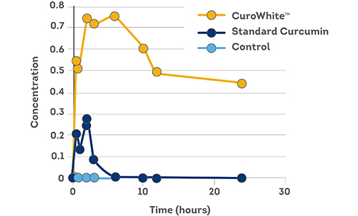 CuroWhite Bioavailability Graph
