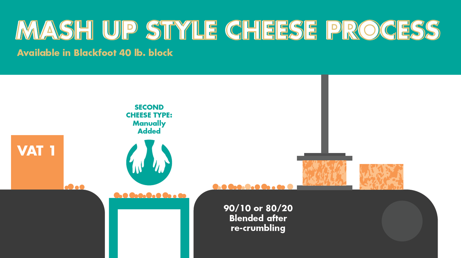 mash up style cheese process