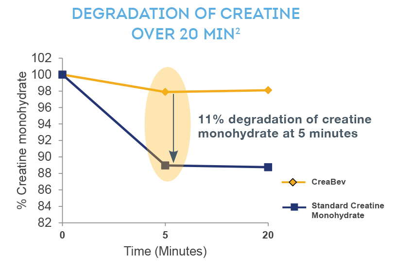 Degradation od creatine chart