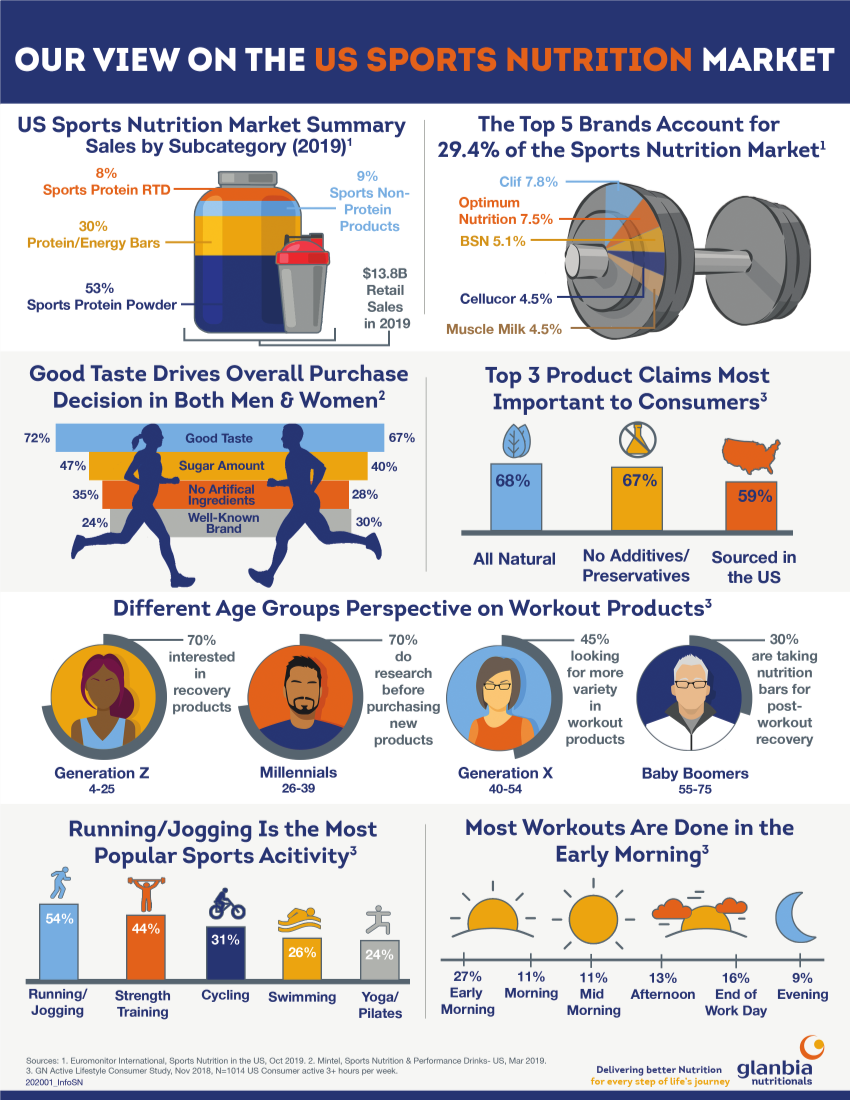 US sports nutrition outlook 2020 infographic