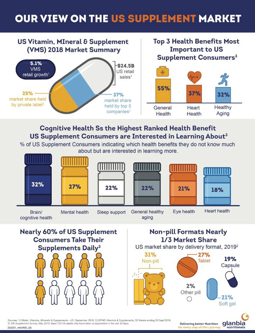 US Supplement Market Outlook infographic glanbia nutritionals