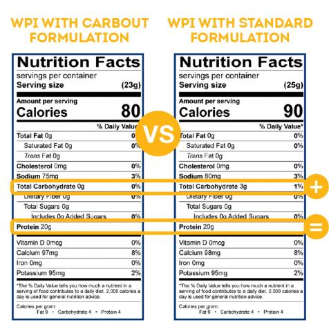 CarbOUT nutritional information